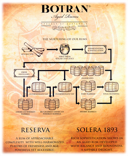 Ron Botran Solera Process